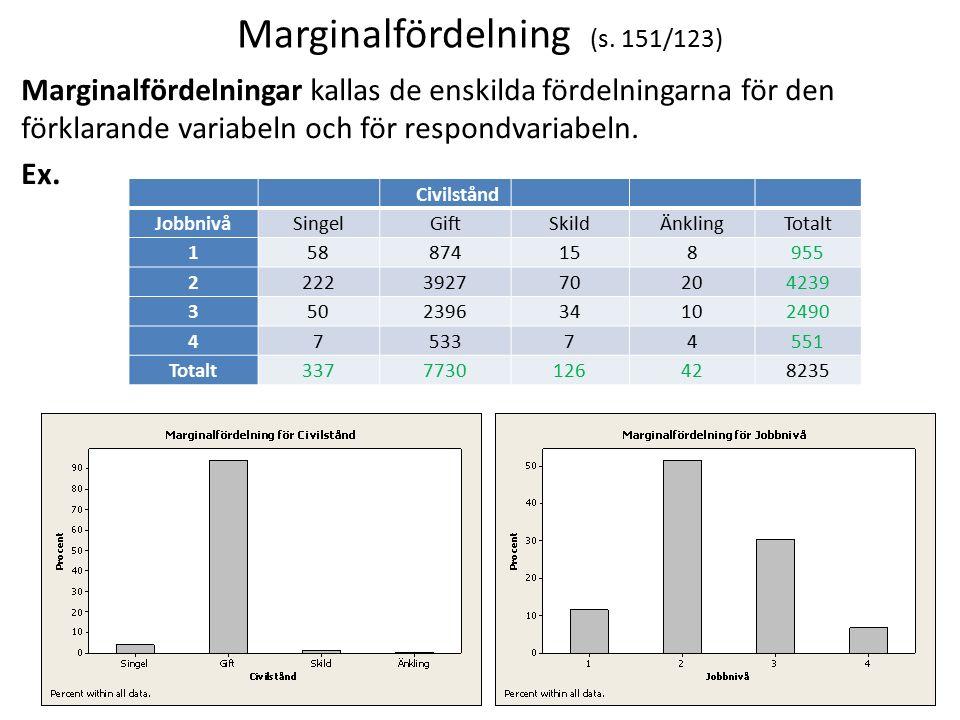 Marginalfördelning (s. 151/123) Marginalfördelningar kallas de enskilda fördelningarna för den förklarande variabeln och för respondvariabeln. Ex. 6 C