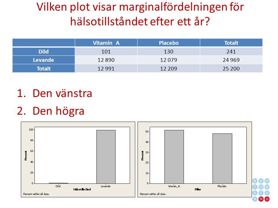 Vilken plot visar marginalfördelningen för hälsotillståndet efter ett år? 1.Den vänstra 2.Den högra Vitamin APlaceboTotalt Död101130241 Levande12 8901