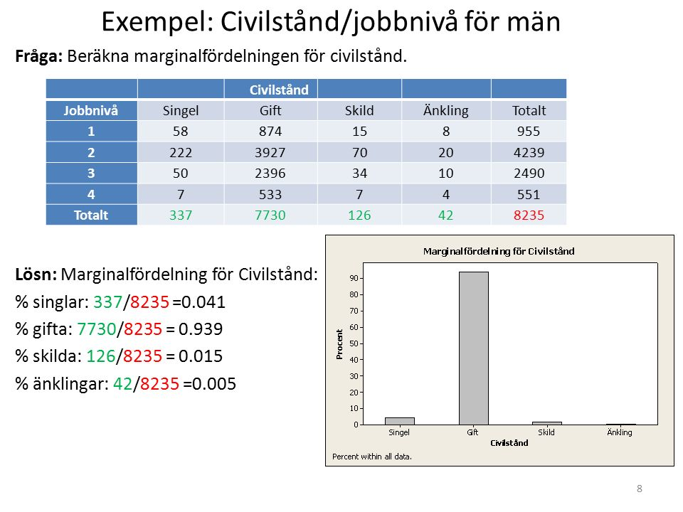 Exempel: Civilstånd/jobbnivå för män Fråga: Beräkna marginalfördelningen för civilstånd. Lösn: Marginalfördelning för Civilstånd: % singlar: 337/8235