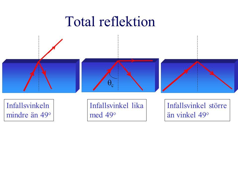 Total reflektion Infallsvinkeln mindre än 49 o Infallsvinkel lika med 49 o Infallsvinkel större än vinkel 49 o cc