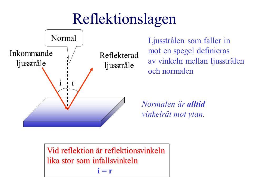 Reflektionslagen ir Inkommande ljusstråle Reflekterad ljusstråle Vid reflektion är reflektionsvinkeln lika stor som infallsvinkeln i = r Ljusstrålen som faller in mot en spegel definieras av vinkeln mellan ljusstrålen och normalen Normalen är alltid vinkelrät mot ytan.