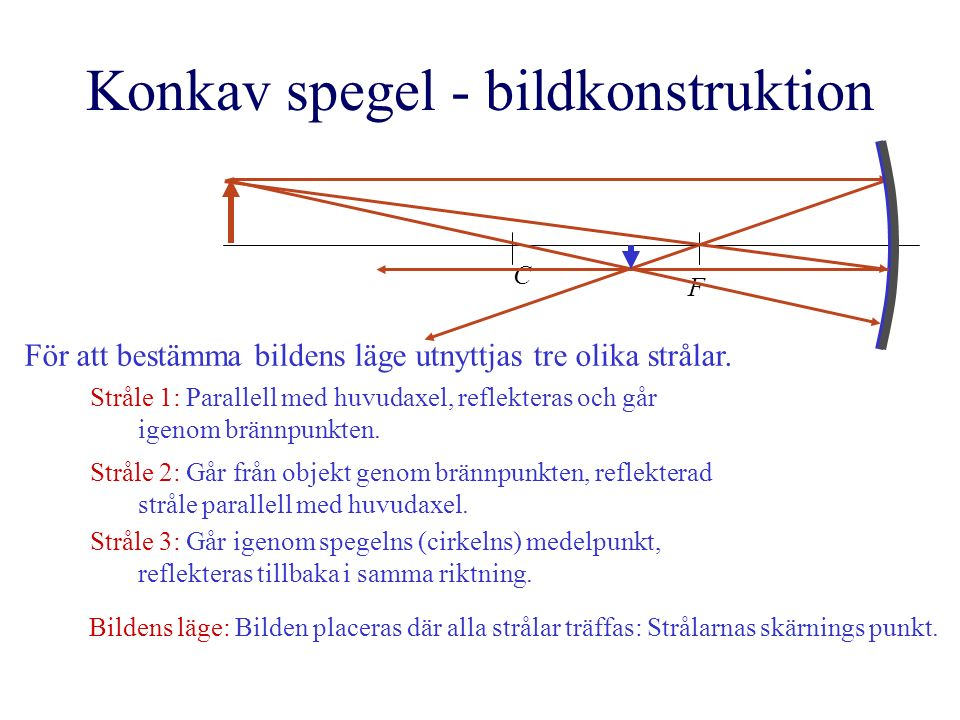 Konkav spegel - bildkonstruktion F C För att bestämma bildens läge utnyttjas tre olika strålar. Stråle 1: Parallell med huvudaxel, reflekteras och går