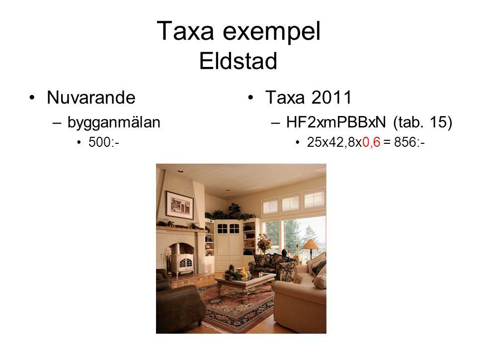 Taxa exempel Eldstad Nuvarande –bygganmälan 500:- Taxa 2011 –HF2xmPBBxN (tab. 15) 25x42,8x0,6 = 856:-