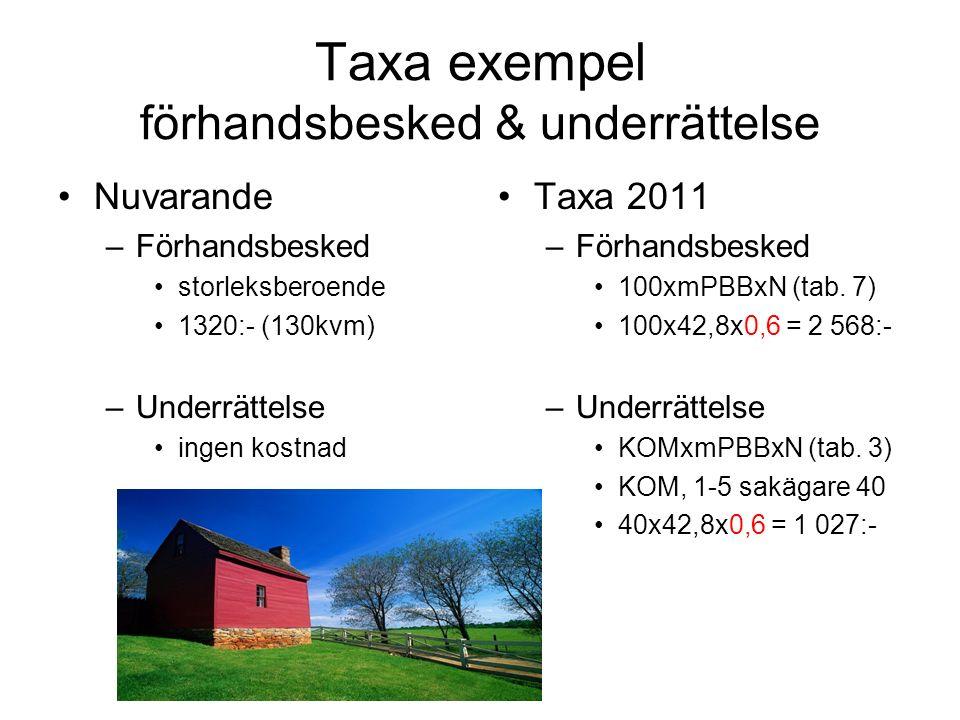 Taxa exempel förhandsbesked & underrättelse Nuvarande –Förhandsbesked storleksberoende 1320:- (130kvm) –Underrättelse ingen kostnad Taxa 2011 –Förhandsbesked 100xmPBBxN (tab.
