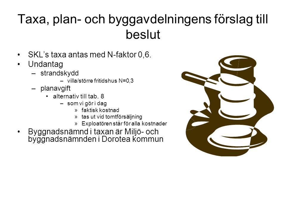 Taxa, plan- och byggavdelningens förslag till beslut SKL's taxa antas med N-faktor 0,6. Undantag –strandskydd –villa/större fritidshus N=0,3 –planavgi