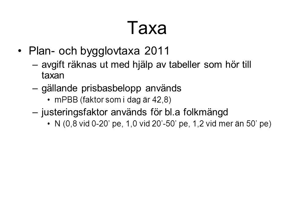 Taxa Plan- och bygglovtaxa 2011 –avgift räknas ut med hjälp av tabeller som hör till taxan –gällande prisbasbelopp används mPBB (faktor som i dag är 42,8) –justeringsfaktor används för bl.a folkmängd N (0,8 vid 0-20' pe, 1,0 vid 20'-50' pe, 1,2 vid mer än 50' pe)