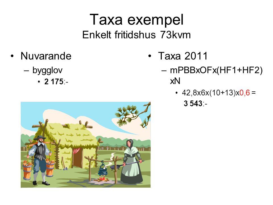 Taxa exempel Enkelt fritidshus 73kvm Nuvarande –bygglov 2 175:- Taxa 2011 –mPBBxOFx(HF1+HF2) xN 42,8x6x(10+13)x0,6 = 3 543:-