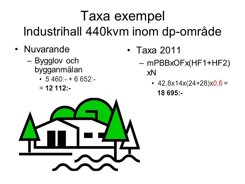 Taxa exempel Industrihall 440kvm inom dp-område Nuvarande –Bygglov och bygganmälan 5 460:- + 6 652:- = 12 112:- Taxa 2011 –mPBBxOFx(HF1+HF2) xN 42,8x1