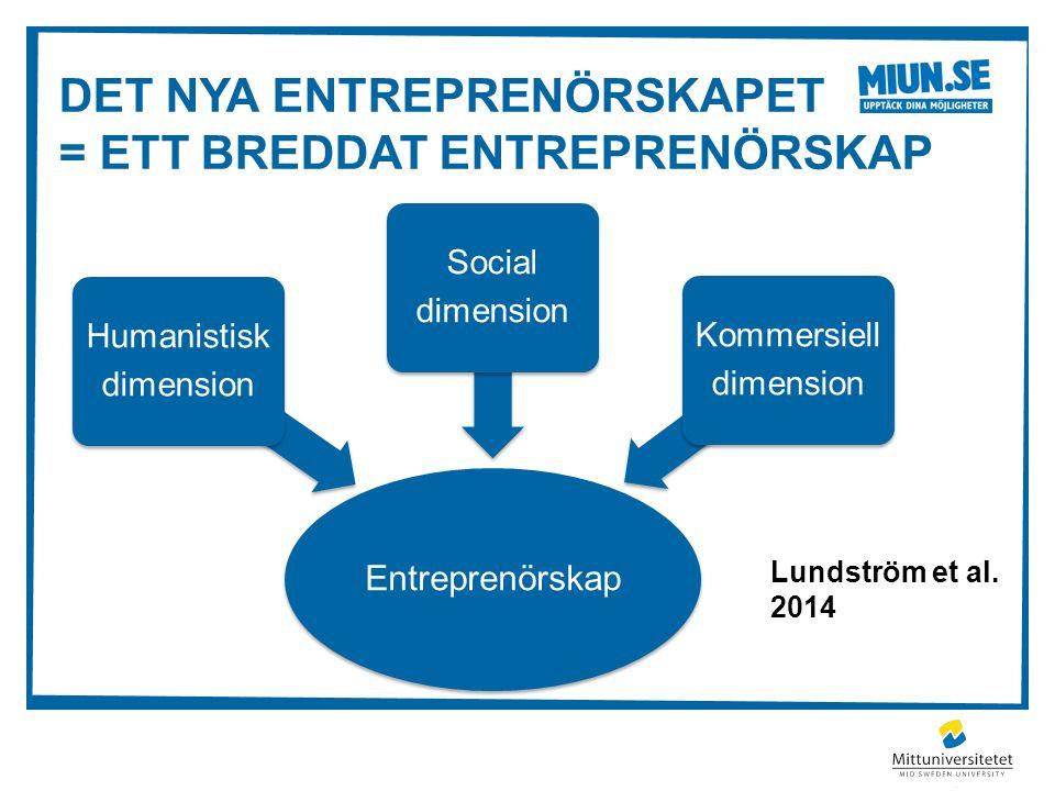 DET NYA ENTREPRENÖRSKAPET = ETT BREDDAT ENTREPRENÖRSKAP Lundström et al. 2014 Entreprenörskap Humanistisk dimension Social dimension Kommersiell dimen