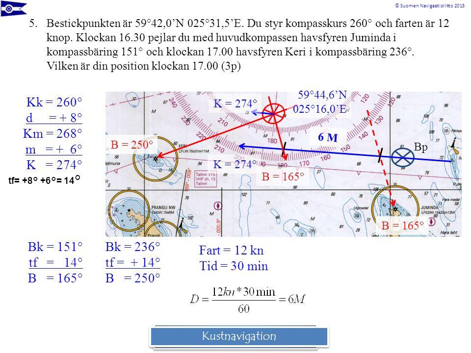© Suomen Navigaatioliitto 2015 Rannikkomerenkulkuoppi 5.Bestickpunkten är 59°42,0'N 025°31,5'E. Du styr kompasskurs 260° och farten är 12 knop. Klocka