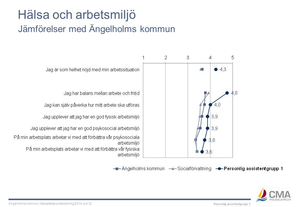 Ängelholms kommun, Medarbetarundersökning 2014, sid 12 Hälsa och arbetsmiljö Jämförelser med Ängelholms kommun