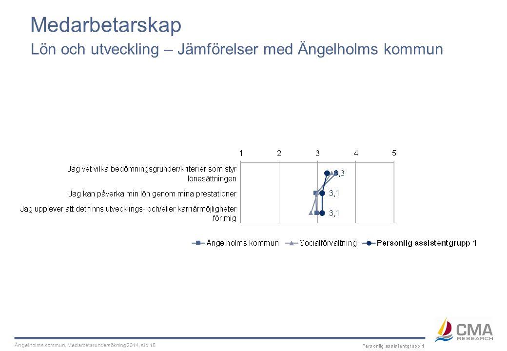 Ängelholms kommun, Medarbetarundersökning 2014, sid 15 Medarbetarskap Lön och utveckling – Jämförelser med Ängelholms kommun