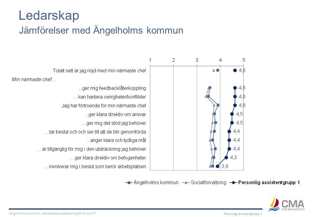Ängelholms kommun, Medarbetarundersökning 2014, sid 17 Ledarskap Jämförelser med Ängelholms kommun