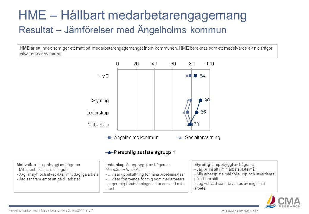 Ängelholms kommun, Medarbetarundersökning 2014, sid 8 HME – Hållbart medarbetarengagemang Bakomliggande frågor – Jämförelser med Ängelholms kommun