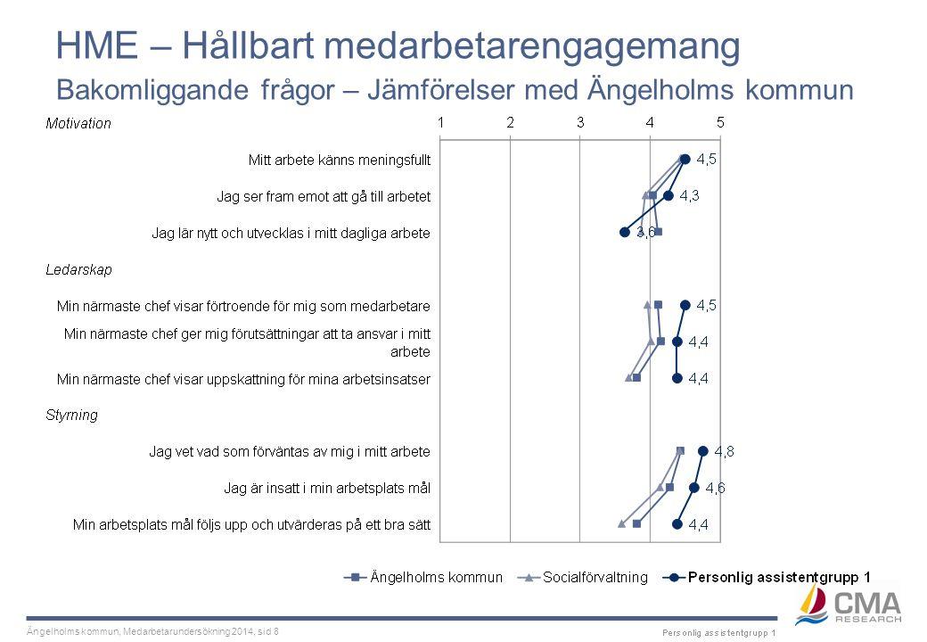 Ängelholms kommun, Medarbetarundersökning 2014, sid 19 Kommunspecifika frågor Jämförelser med Ängelholms kommun