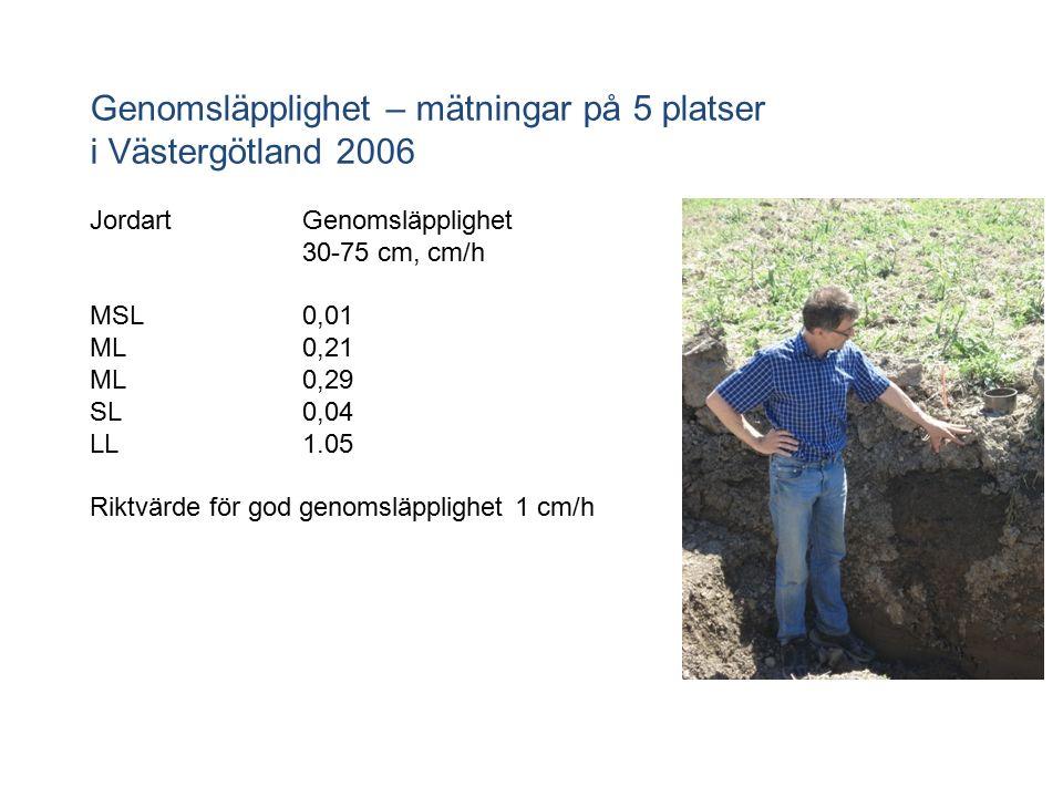 Genomsläpplighet – mätningar på 5 platser i Västergötland 2006 JordartGenomsläpplighet 30-75 cm, cm/h MSL0,01 ML0,21 ML0,29 SL0,04 LL1.05 Riktvärde för god genomsläpplighet 1 cm/h