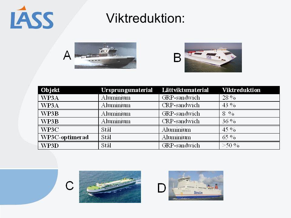 Viktreduktion: