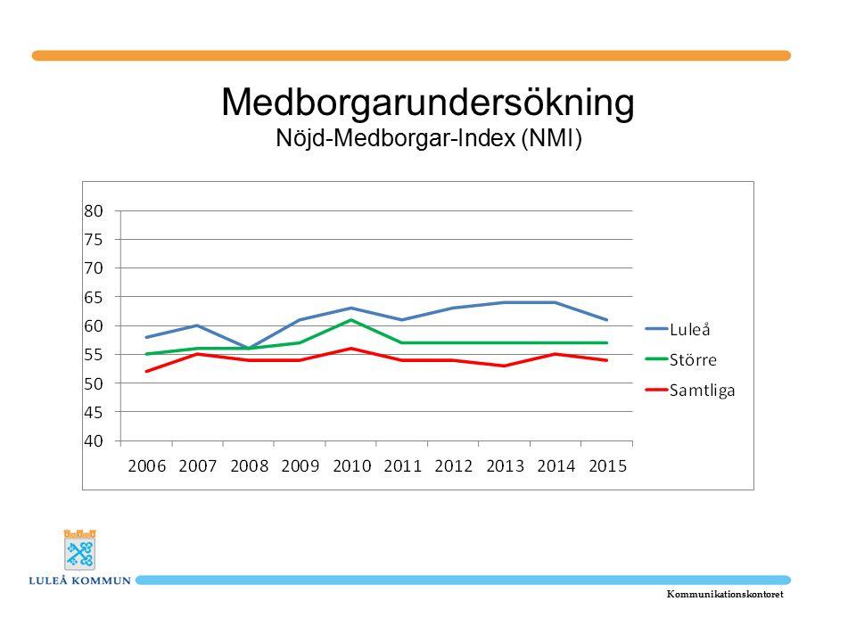Medborgarundersökning Nöjd-Medborgar-Index (NMI) Kommunikationskontoret