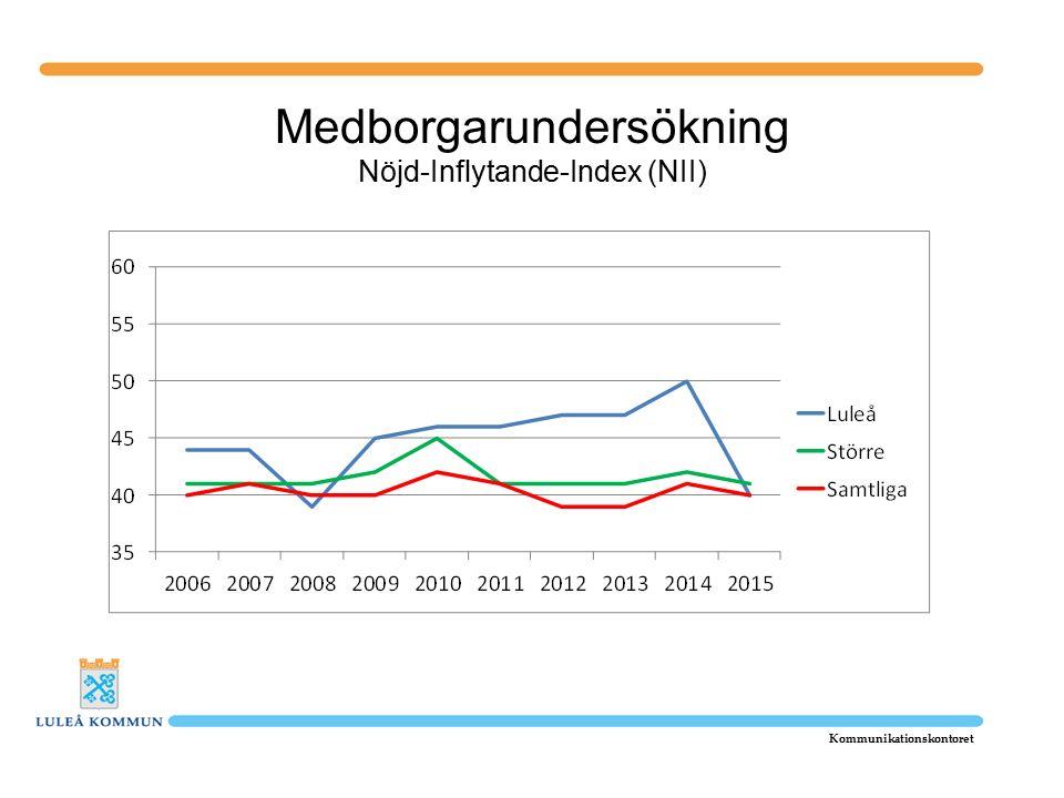 Medborgarundersökning Nöjd-Inflytande-Index (NII) Kommunikationskontoret