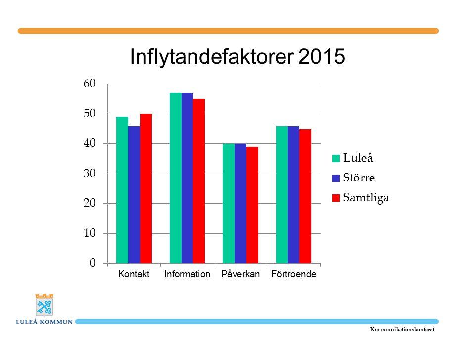 Inflytandefaktorer 2015 Kommunikationskontoret