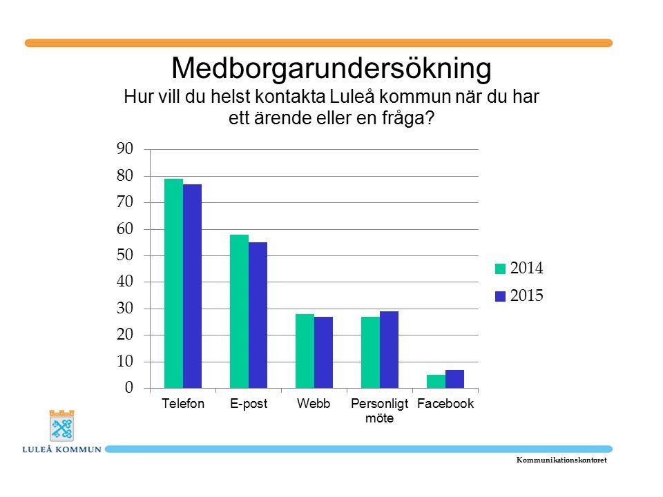 Medborgarundersökning Hur vill du helst kontakta Luleå kommun när du har ett ärende eller en fråga.
