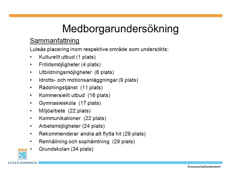 Medborgarundersökning Sammanfattning Luleås placering inom respektive område som undersökts: Kulturellt utbud (1 plats) Fritidsmöjligheter (4 plats) Utbildningsmöjligheter (6 plats) Idrotts- och motionsanläggningar (9 plats) Räddningstjänst (11 plats) Kommersiellt utbud (16 plats) Gymnasieskola (17 plats) Miljöarbete (22 plats) Kommunikationer (22 plats) Arbetsmöjligheter (24 plats) Rekommenderar andra att flytta hit (29 plats) Renhållning och sophämtning (29 plats) Grundskolan (34 plats) Kommunikationskontoret