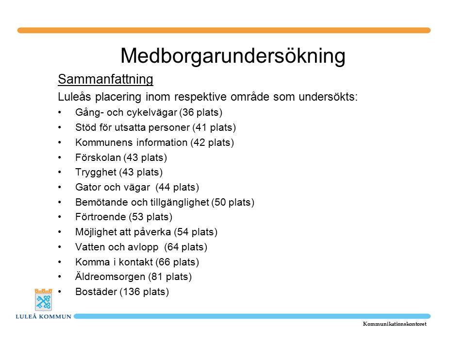 Medborgarundersökning Sammanfattning Luleås placering inom respektive område som undersökts: Gång- och cykelvägar (36 plats) Stöd för utsatta personer (41 plats) Kommunens information (42 plats) Förskolan (43 plats) Trygghet (43 plats) Gator och vägar (44 plats) Bemötande och tillgänglighet (50 plats) Förtroende (53 plats) Möjlighet att påverka (54 plats) Vatten och avlopp (64 plats) Komma i kontakt (66 plats) Äldreomsorgen (81 plats) Bostäder (136 plats) Kommunikationskontoret