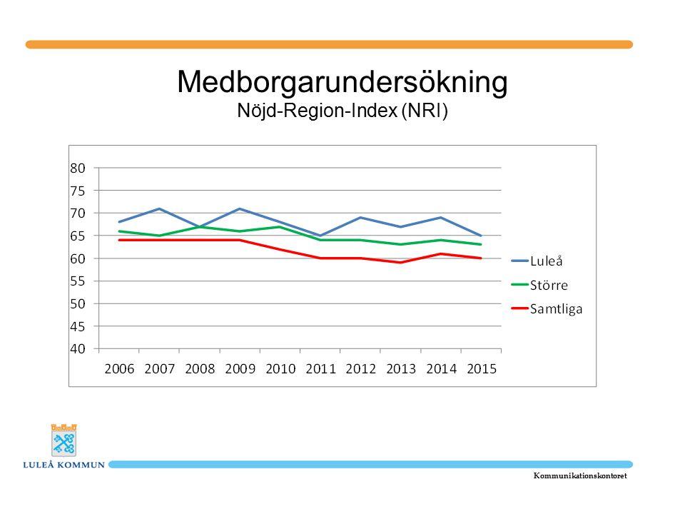 Medborgarundersökning Nöjd-Region-Index (NRI) Kommunikationskontoret