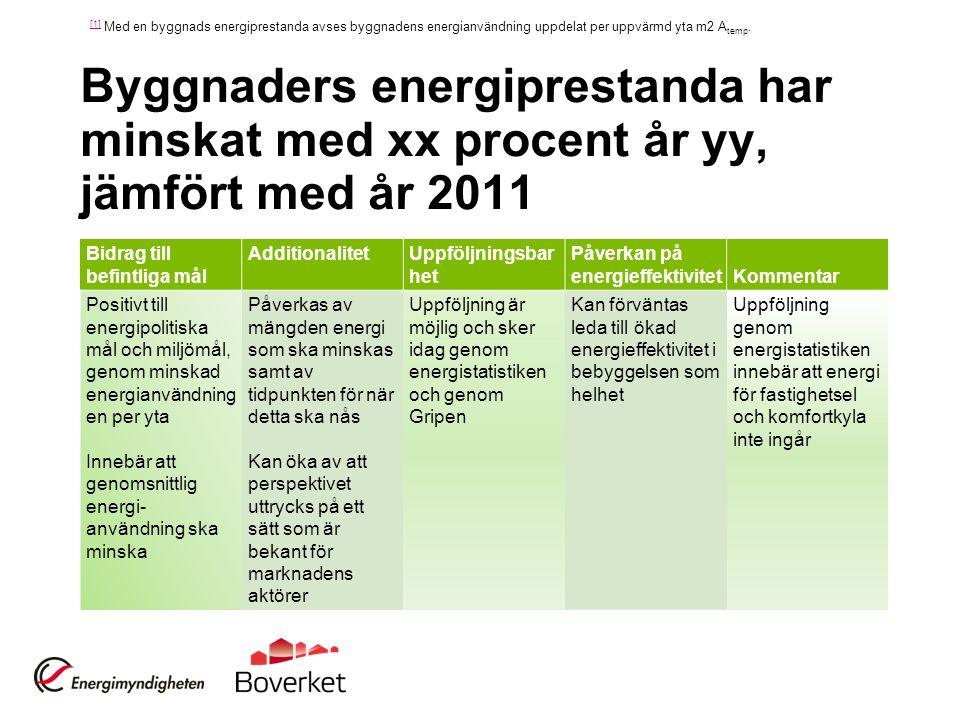 Byggnaders energiprestanda har minskat med xx procent år yy, jämfört med år 2011 Bidrag till befintliga mål AdditionalitetUppföljningsbar het Påverkan