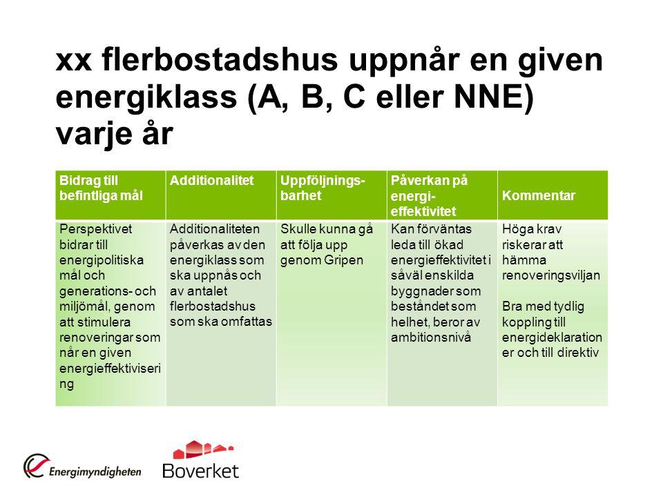 xx flerbostadshus uppnår en given energiklass (A, B, C eller NNE) varje år Bidrag till befintliga mål AdditionalitetUppföljnings- barhet Påverkan på e