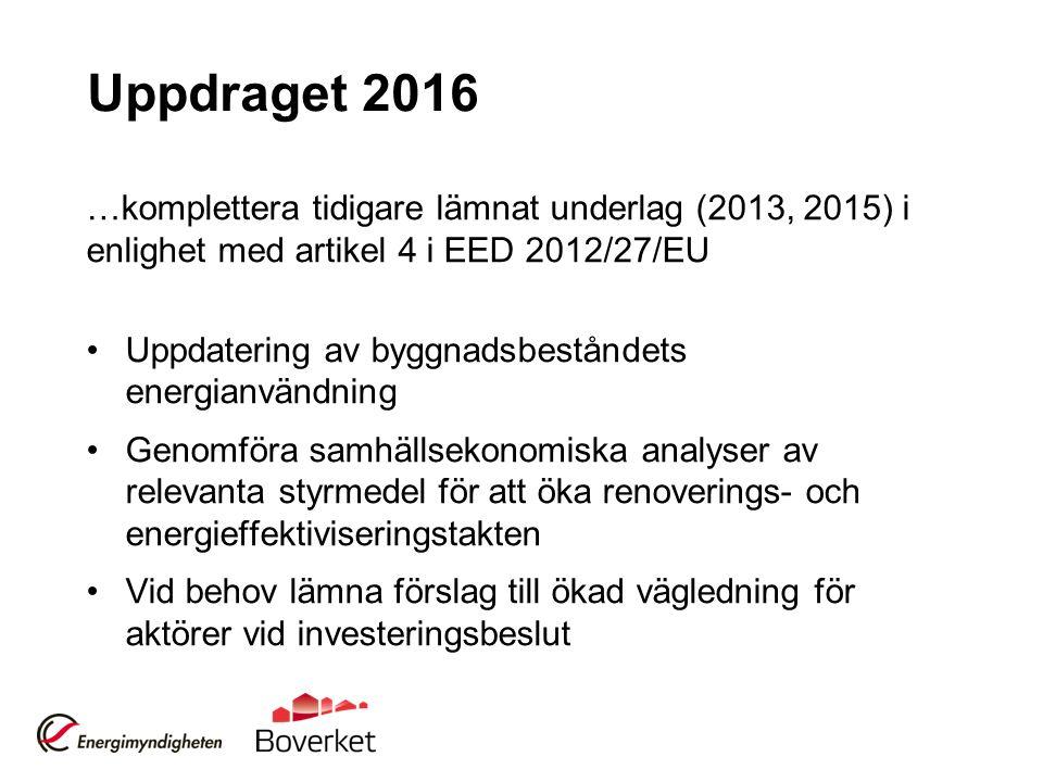 Uppdraget 2016 …komplettera tidigare lämnat underlag (2013, 2015) i enlighet med artikel 4 i EED 2012/27/EU Uppdatering av byggnadsbeståndets energianvändning Genomföra samhällsekonomiska analyser av relevanta styrmedel för att öka renoverings- och energieffektiviseringstakten Vid behov lämna förslag till ökad vägledning för aktörer vid investeringsbeslut