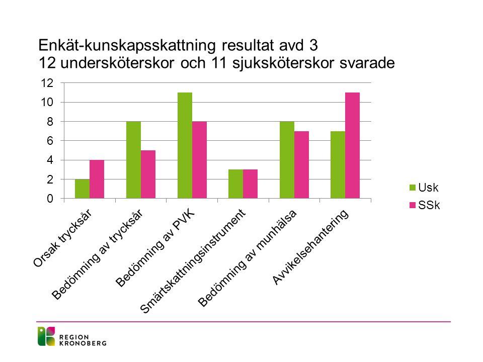 Enkät-kunskapsskattning resultat avd 3 12 undersköterskor och 11 sjuksköterskor svarade