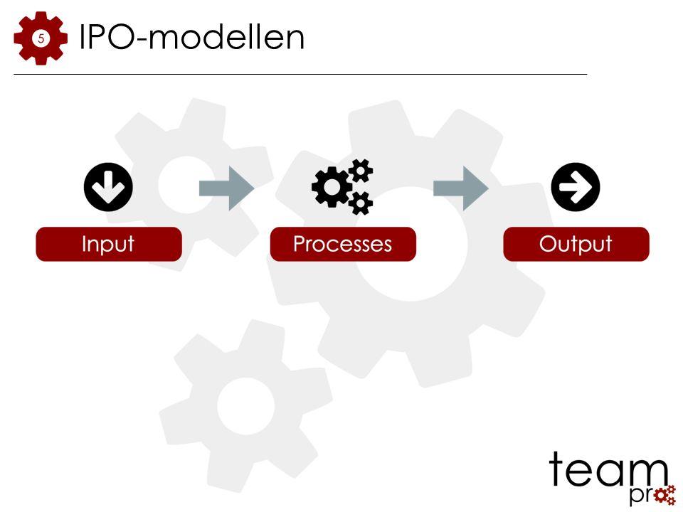 IPO-modellen