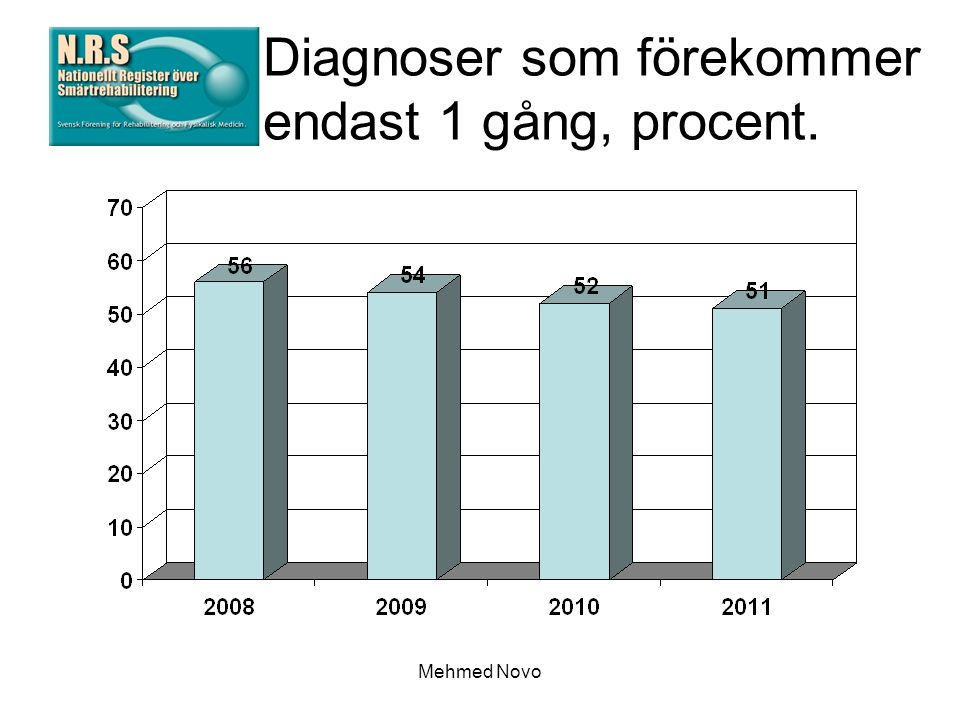 Mehmed Novo Diagnoser som förekommer endast 1 gång, procent.