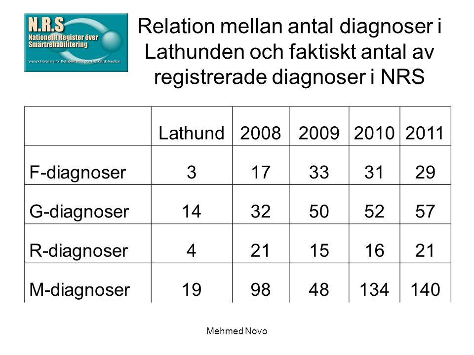Mehmed Novo Relation mellan antal diagnoser i Lathunden och faktiskt antal av registrerade diagnoser i NRS Lathund2008200920102011 F-diagnoser317333129 G-diagnoser1432505257 R-diagnoser421151621 M-diagnoser199848134140