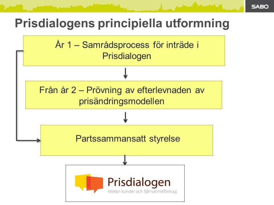 Prisdialogens principiella utformning Partssammansatt styrelse Från år 2 – Prövning av efterlevnaden av prisändringsmodellen År 1 – Samrådsprocess för inträde i Prisdialogen