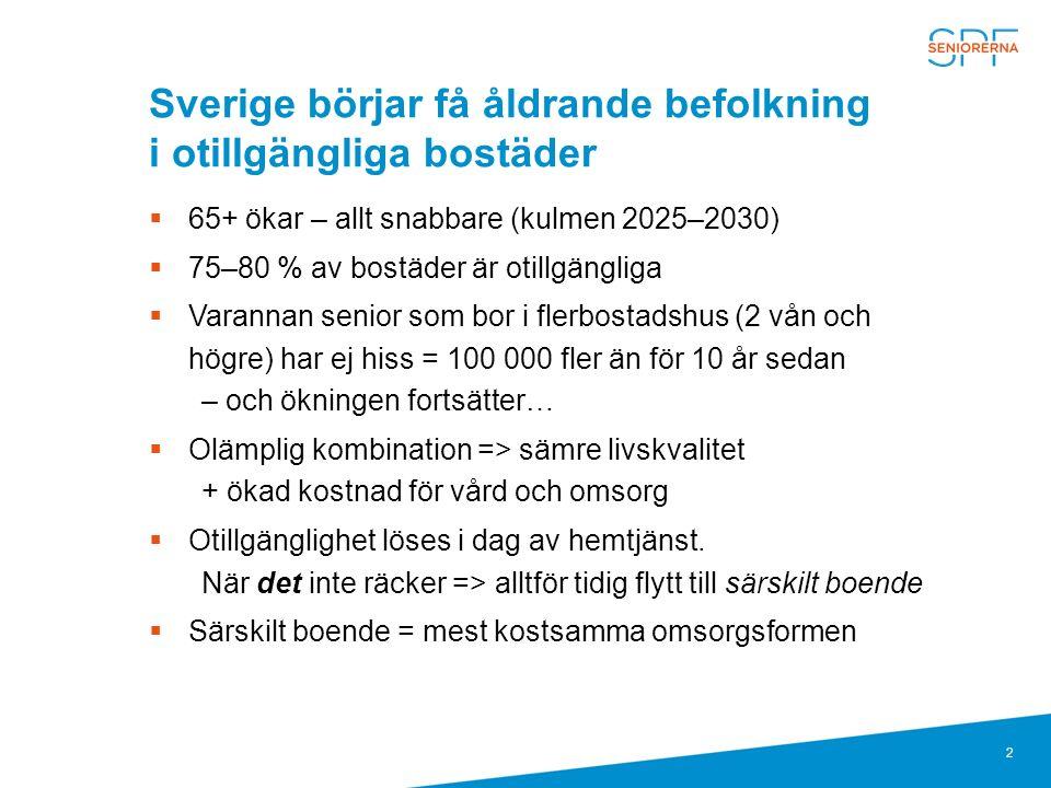 2 Sverige börjar få åldrande befolkning i otillgängliga bostäder  65+ ökar – allt snabbare (kulmen 2025–2030)  75–80 % av bostäder är otillgängliga  Varannan senior som bor i flerbostadshus (2 vån och högre) har ej hiss = 100 000 fler än för 10 år sedan – och ökningen fortsätter…  Olämplig kombination => sämre livskvalitet + ökad kostnad för vård och omsorg  Otillgänglighet löses i dag av hemtjänst.