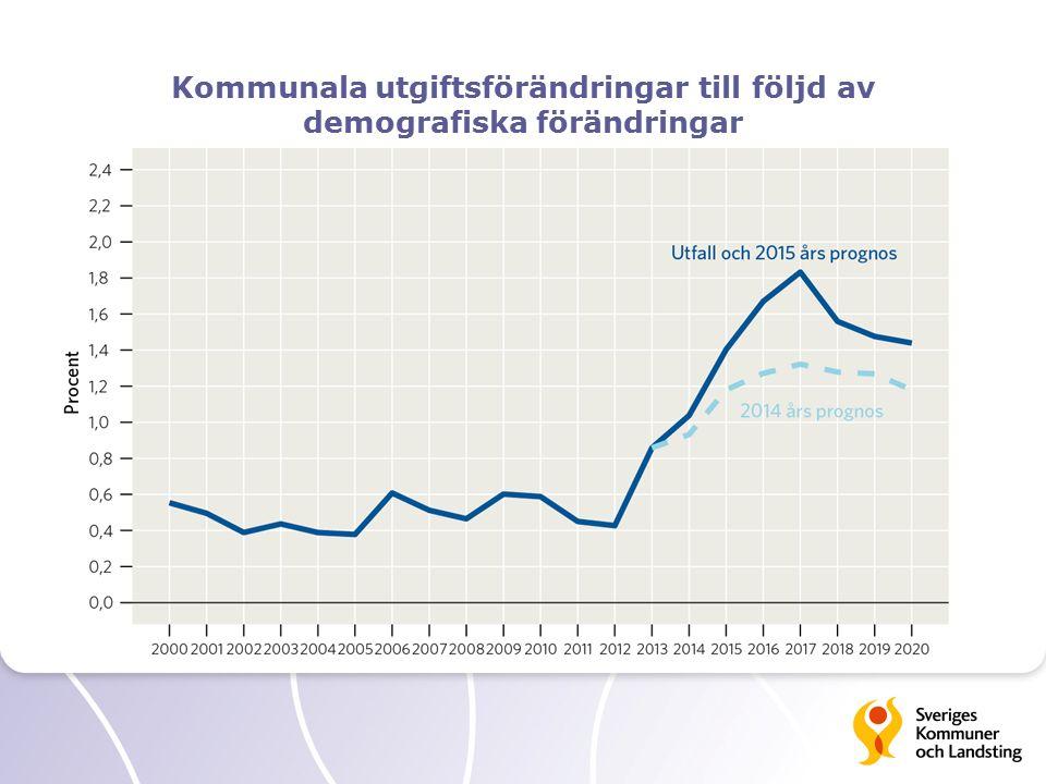 Kommunala utgiftsförändringar till följd av demografiska förändringar