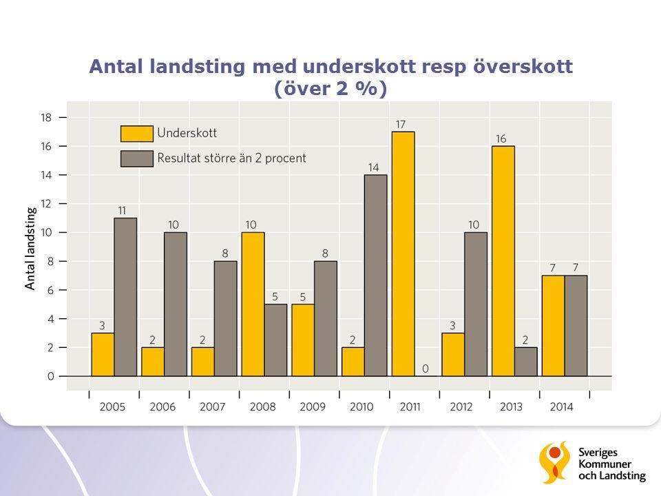 Antal landsting med underskott resp överskott (över 2 %)