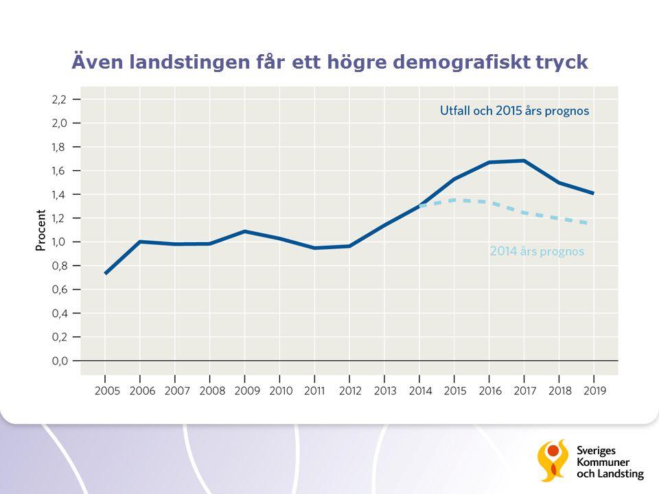 Även landstingen får ett högre demografiskt tryck