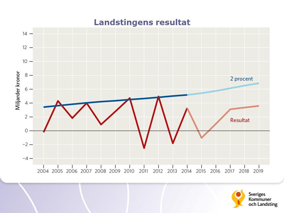 Landstingens resultat