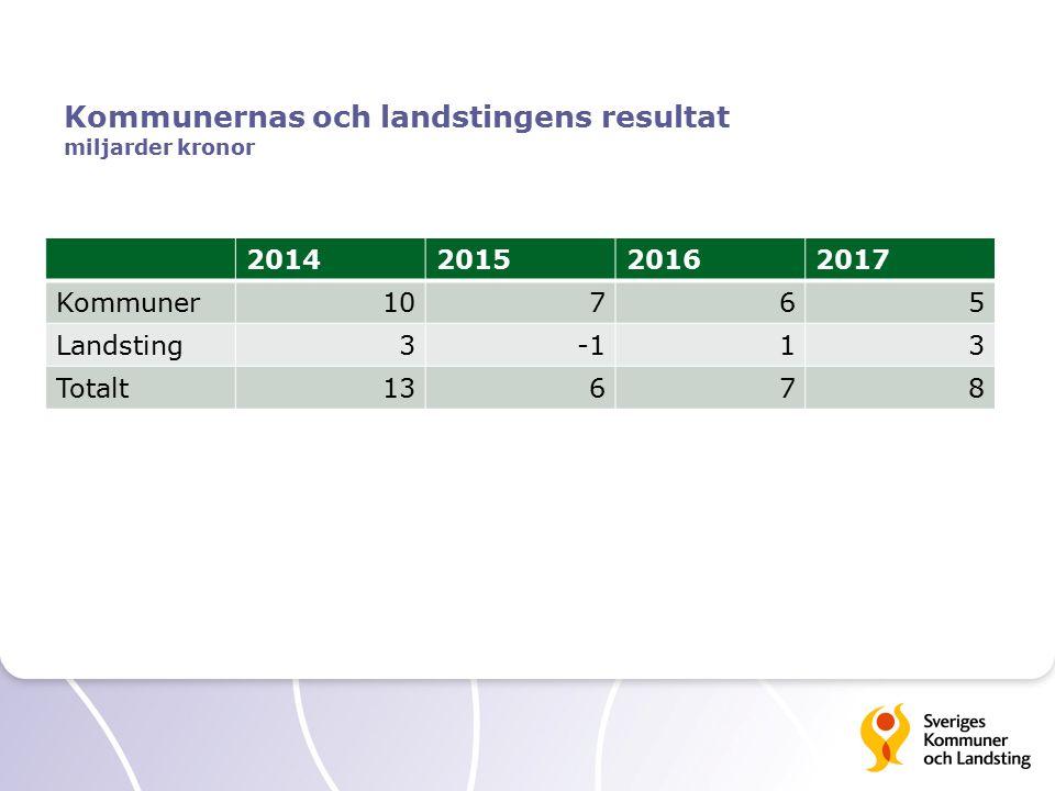 Kommunernas och landstingens resultat miljarder kronor 2014201520162017 Kommuner10765 Landsting313 Totalt13678