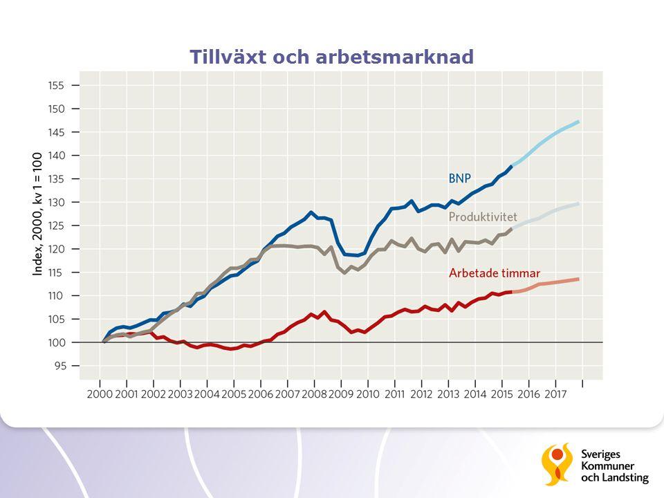 Tillväxt och arbetsmarknad