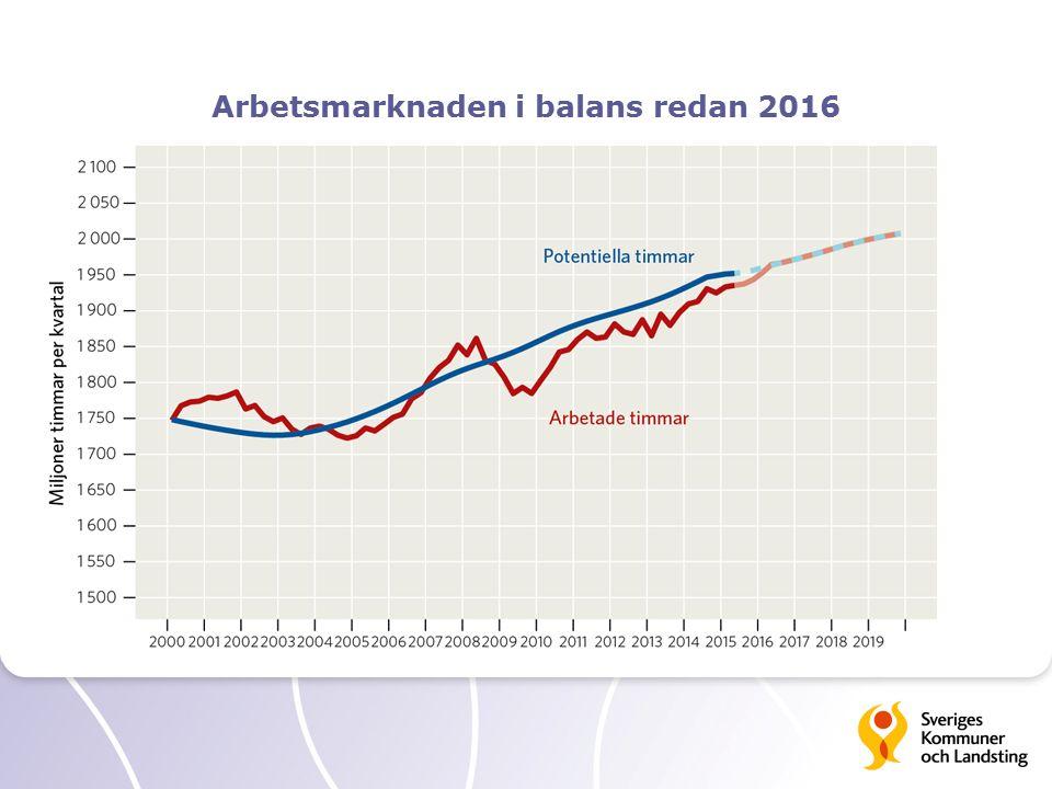 Arbetsmarknaden i balans redan 2016