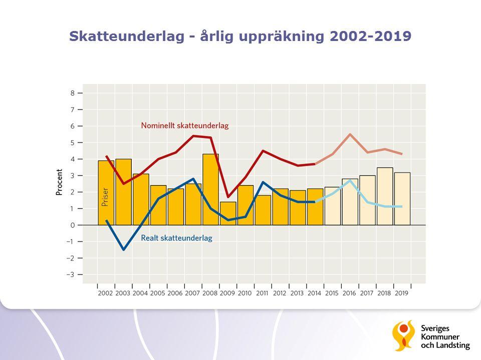 Skatteunderlag - årlig uppräkning 2002-2019