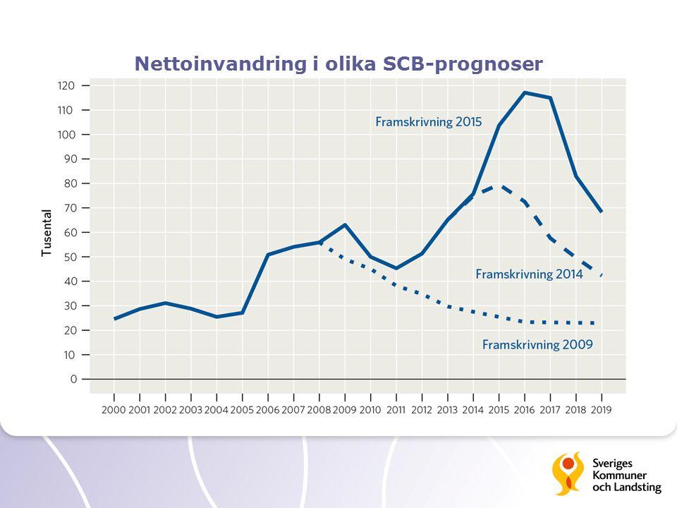 Nettoinvandring i olika SCB-prognoser