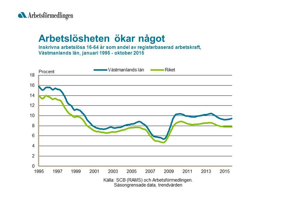Arbetslösheten ökar något Inskrivna arbetslösa 16-64 år som andel av registerbaserad arbetskraft, Västmanlands län, januari 1995 - oktober 2015