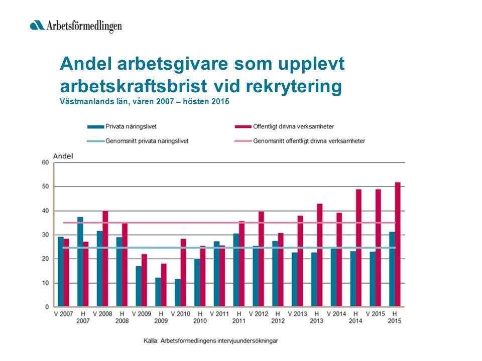 Andel arbetsgivare som upplevt arbetskraftsbrist vid rekrytering Västmanlands län, våren 2007 – hösten 2015