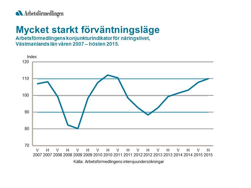 Mycket starkt förväntningsläge Arbetsförmedlingens konjunkturindikator för näringslivet, Västmanlands län våren 2007 – hösten 2015.
