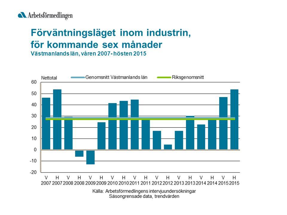 Förväntningsläget inom industrin, för kommande sex månader Västmanlands län, våren 2007- hösten 2015